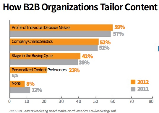 B2B-Content-Marketing-2013-Tailor-Content