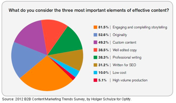 Optify Content Marketing Chart Large