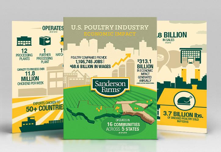 Infographic: Economic Impact