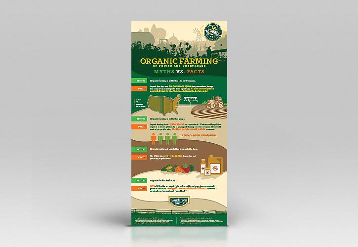 Infographic: Organic Farming