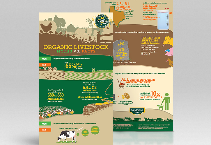 Infographic: Organic Livestock