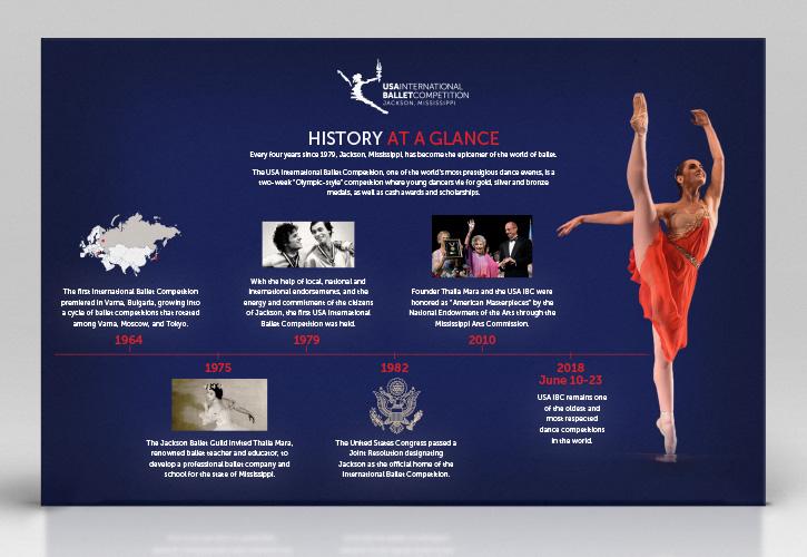 USAIBC - Timeline Infographic